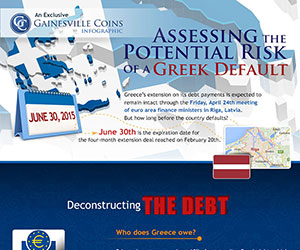 Assessing the Potential Risk of a Greek Default