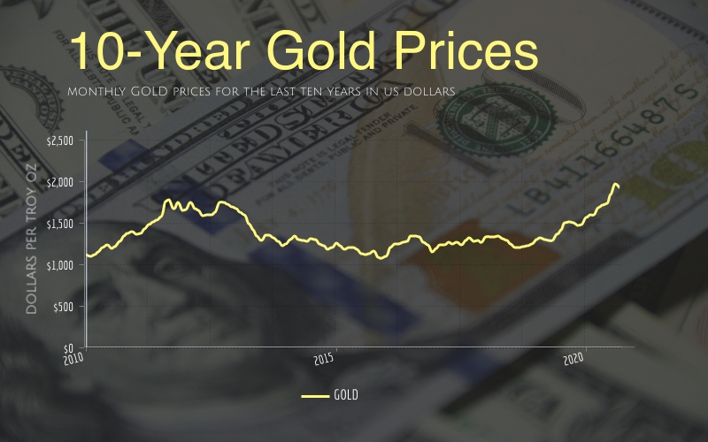 Gold Price: 10-Year Chart