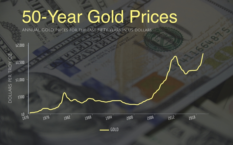 3 Reasons To Be Bullish On Gold In 2021
